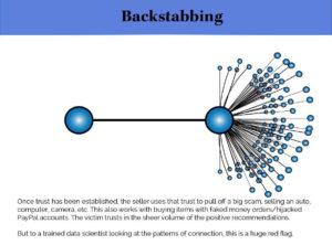 infographic - backstabbing