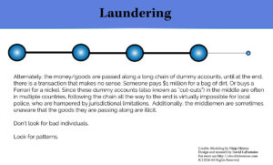 infographic - how money-laundering can be spotted