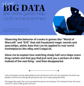 how big data and online games are catching hackers and scam artists infographc