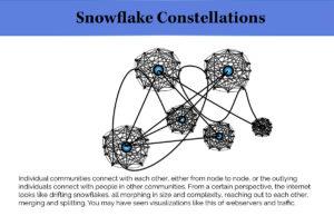 infographic - snowflake constellations
