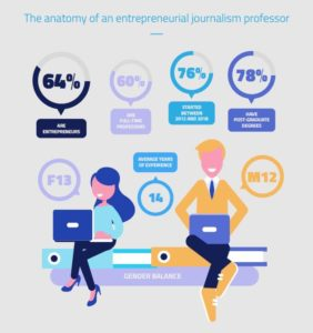 graphic anatomy of an entrepreneurial journalism professor